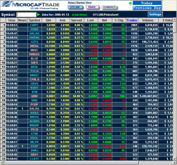 Stock Quotes Free Real Time: Top 400 Movers : Stock Screener