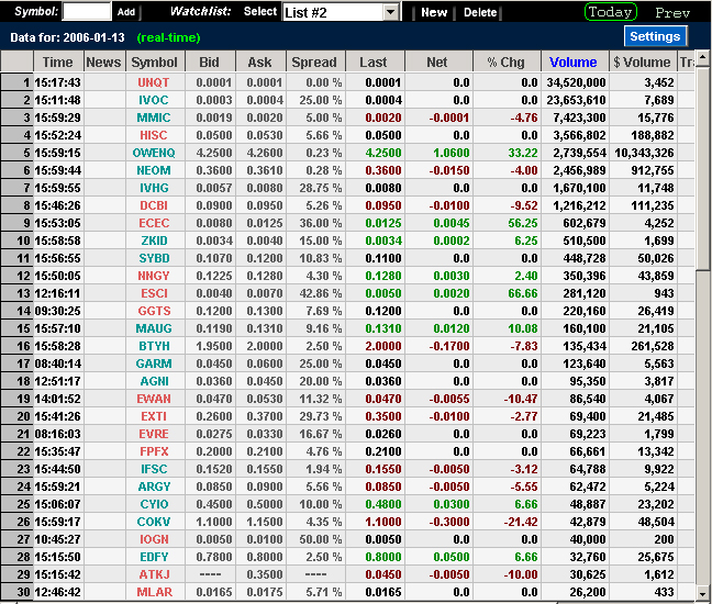 Real Time Stock Quotes Ticker: Personal Watchlist : Stock Screener
